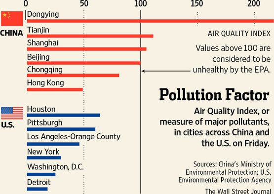 Air Quality Index Or Measure Of Major Pollutants In Cities Across China And The U S On Friday Air Quality Environmental Health Air Pollution