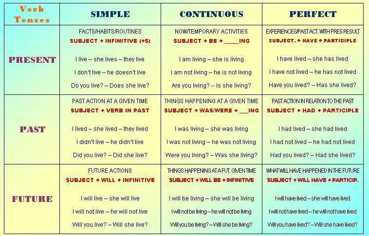 Problem with verb tenses!!!!?