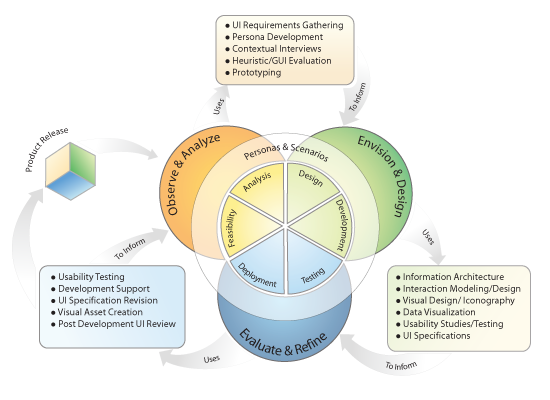 User centered design activity diagram how standard user centered user centered design activity diagram how standard user centered design ucd ccuart Choice Image