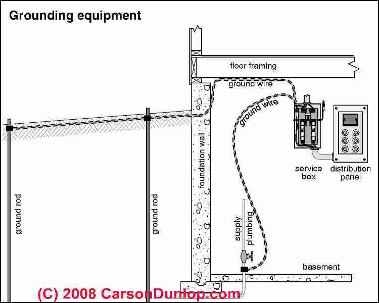 Sketch of basic grounding equipment c carson dunlop for What is the standard electrical service for residential