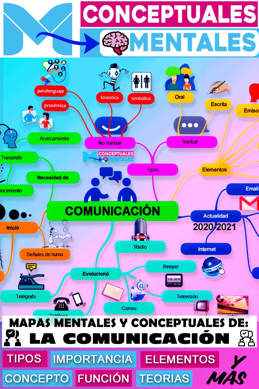 Nuevo Mapa Mental De La Comunicación Mapas Mapas Mentales Y Conceptuales Elementos De La Comunicacion