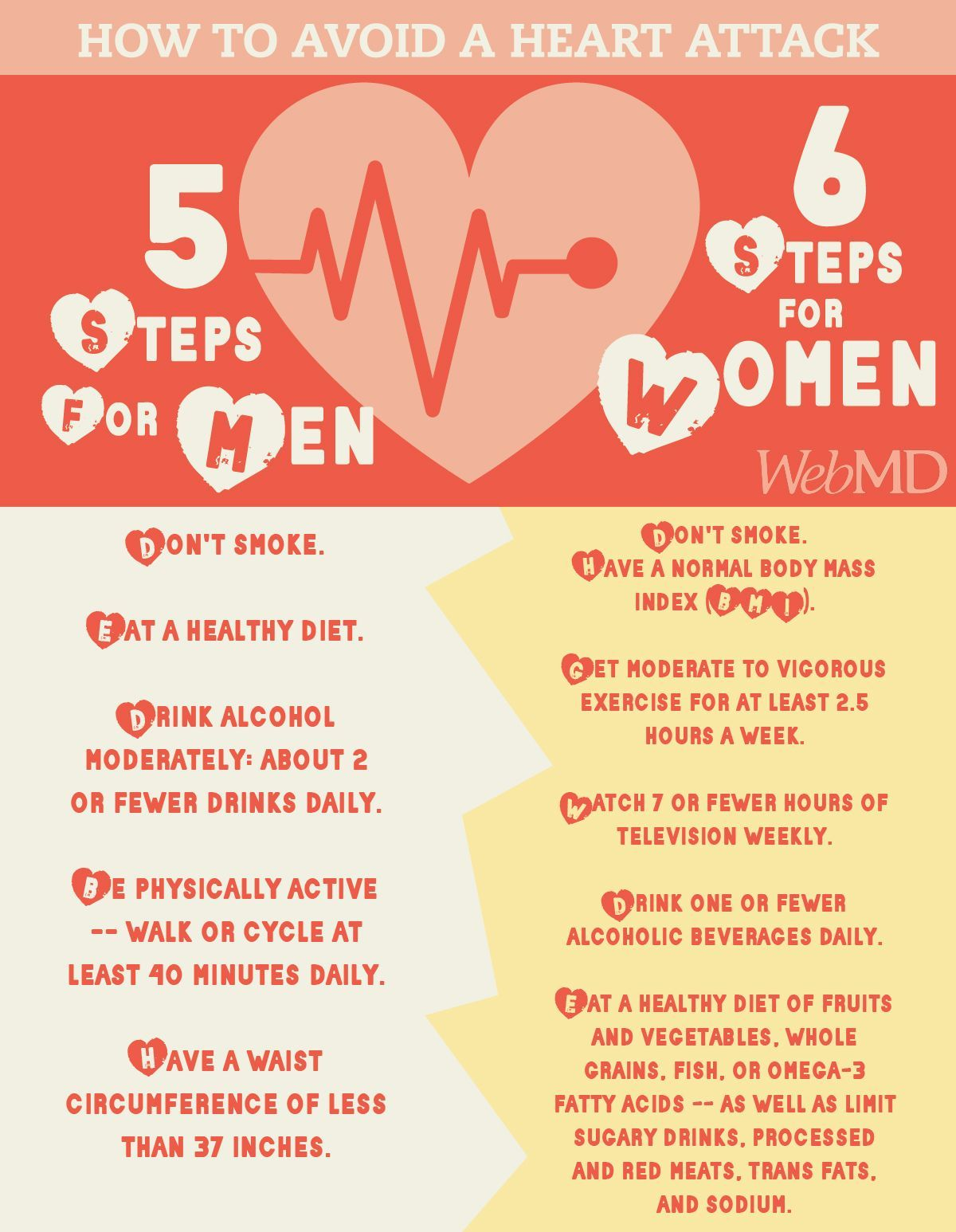 Healthy Habits for Your Heart For 4 out of 5 people, disease need not happen. It's not necessary. It can be prevented. What works for men? What works for women? Here's a checklist for both.For 4 out of 5 people, disease need not happen. It's not necessary. It can be prevented. What works for men? What works for women? Here's a checklist for both.