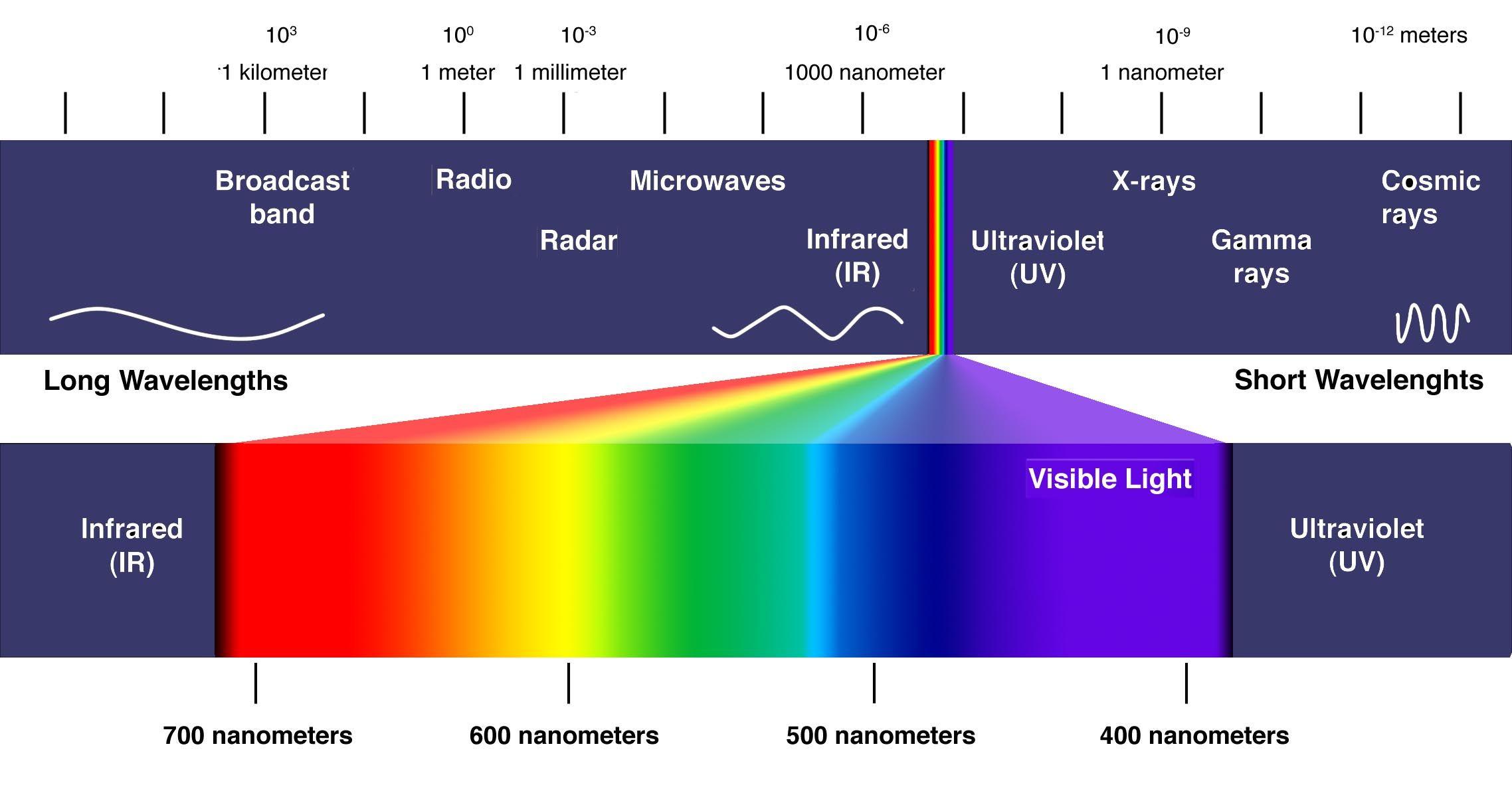 Worksheet Electromagnetic Spectrum