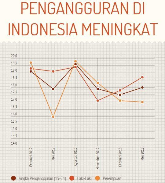 pusatkarir.net menjadi solusi alternatif dalam mengurangi pengangguran di indonesia dengan membantu dalam memilih karir yang tepat.