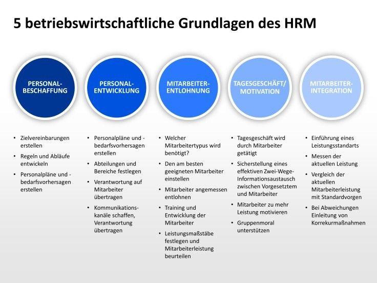 5 Betriebswirtschaftliche Grundlagen Des Hrm Personalbeschaffung Personalentwicklung Mitarbeiterentlohnung Personalentwicklung Power Point Zielvereinbarung
