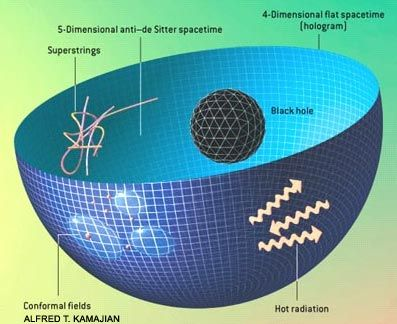 """THE UNIVERSE A HOLOGRAM?Black holes can be described as the highest possible amount of entropy that can be contained within a certain volume. Strangely though, the amount of entropy within a black hole is not proportional to its volume, but to its surface area. This bizarre property of black holes implies that everything within our universe may merely a projection of what is happening the """"surface area"""" of the universe."""