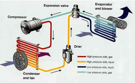 Car Ac Parts Diagram - Wiring Diagram Ops