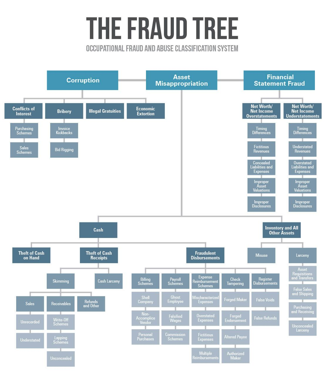 The Fraud Tree  Fraud And Embezzlement