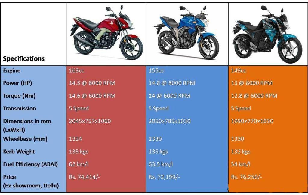Suzuki Gixxer Vs Honda Cbunicorn 160 Vs Yamahafz S Spec For