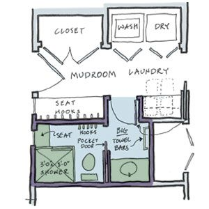 house plan with mudroom shower. Build a Powder Room Plus  Small Bathrooms Bathroom This Old House bathroom room and