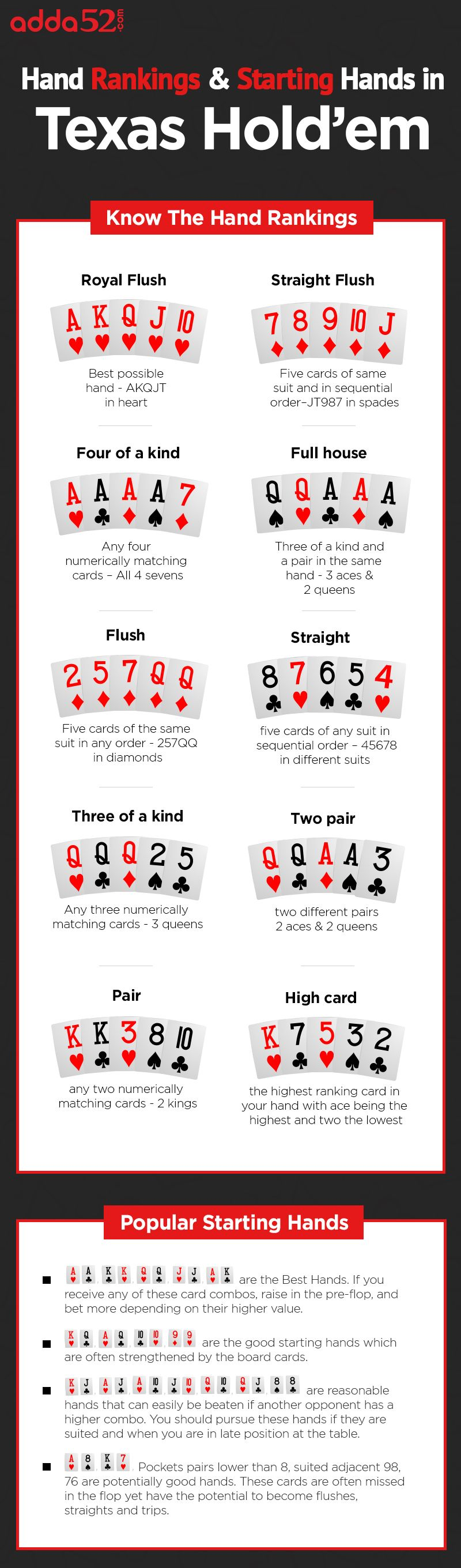 Hand Rankings & Starting Hands in Texas Hold'em Texas
