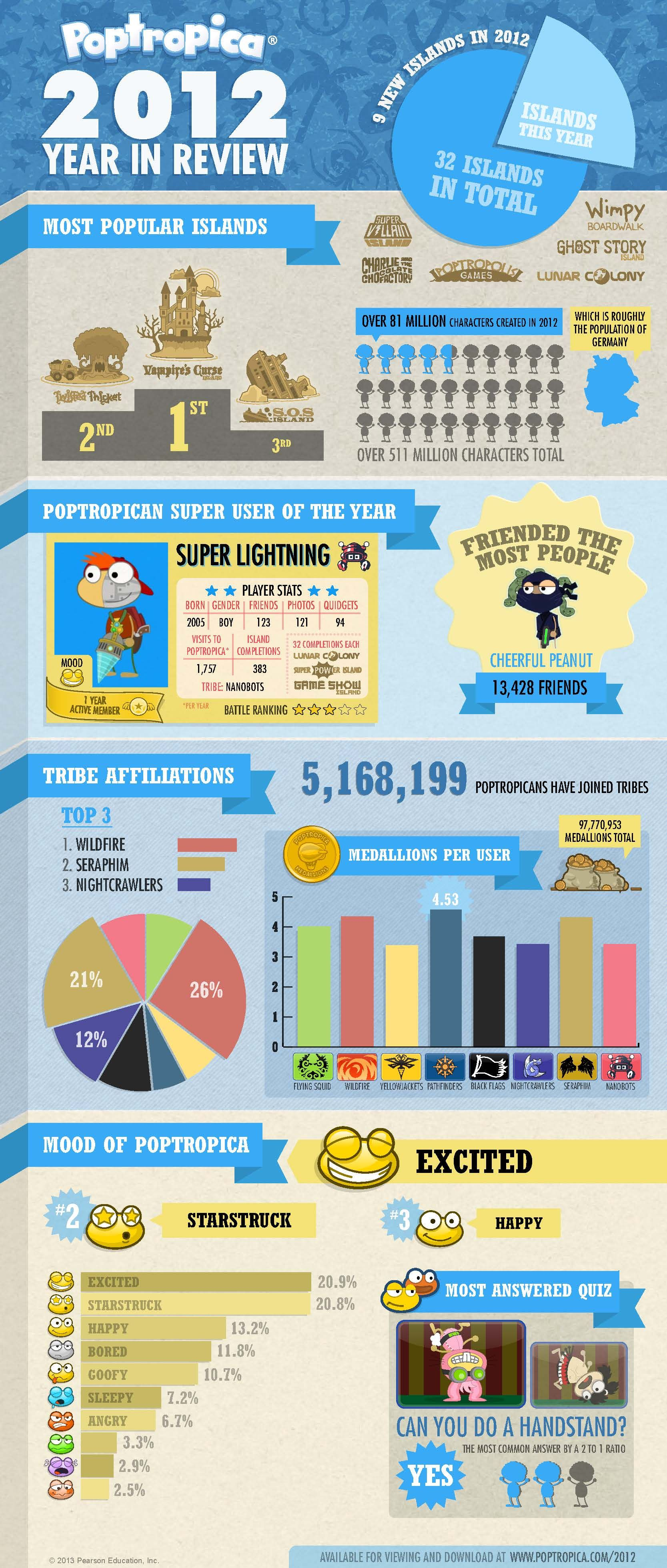 The Poptropica 2012 year in review infographic. Right in