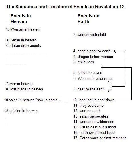 Satanic Symbols And Meanings Was Satan Cast Out Of Heaven In
