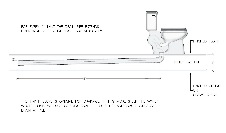 Bathroom Sink Plumbing Bathroom Exhaust Bathroom Plumbing [ jpg ]