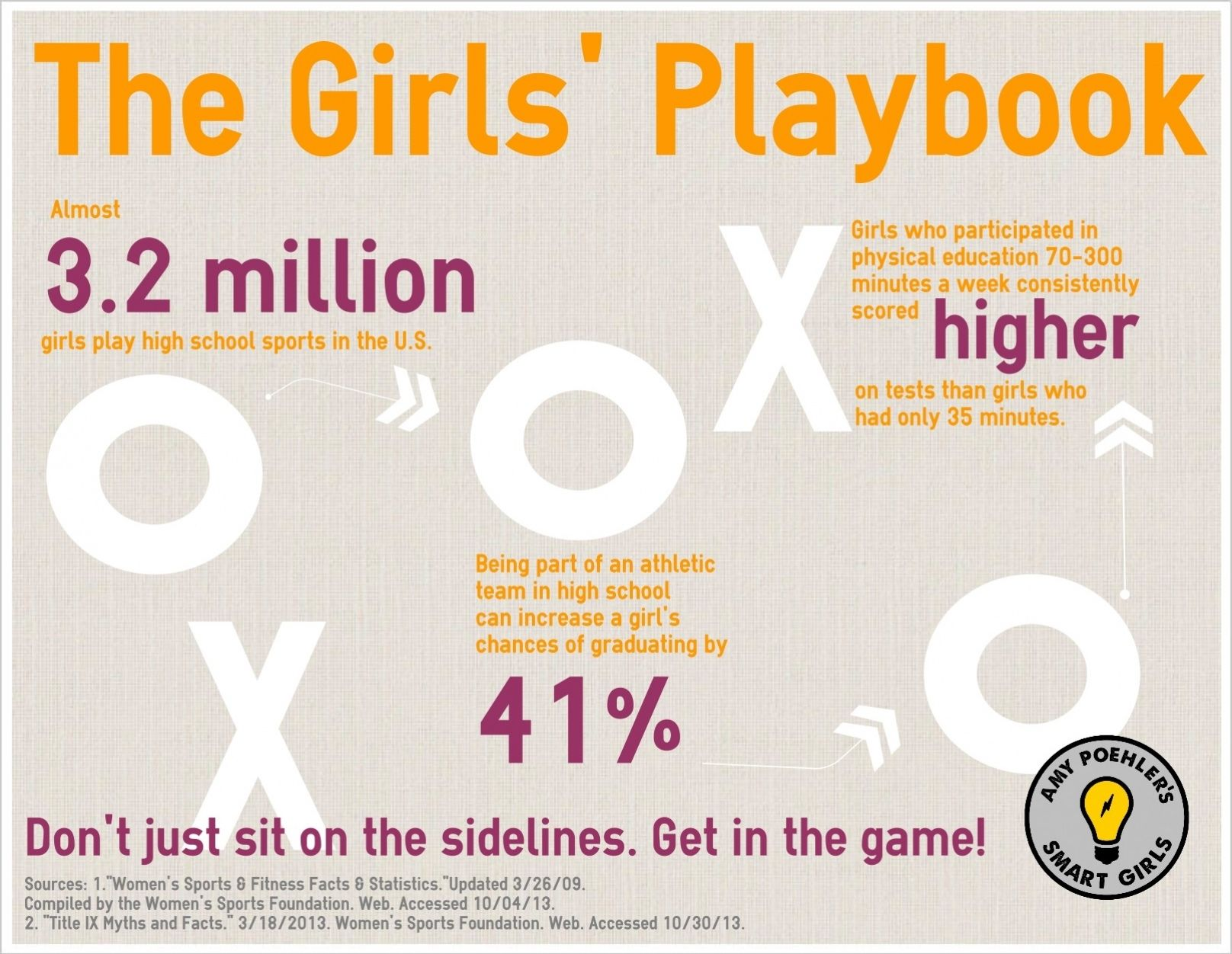 How Playing Sports Helps Girls Do Better Academically Via