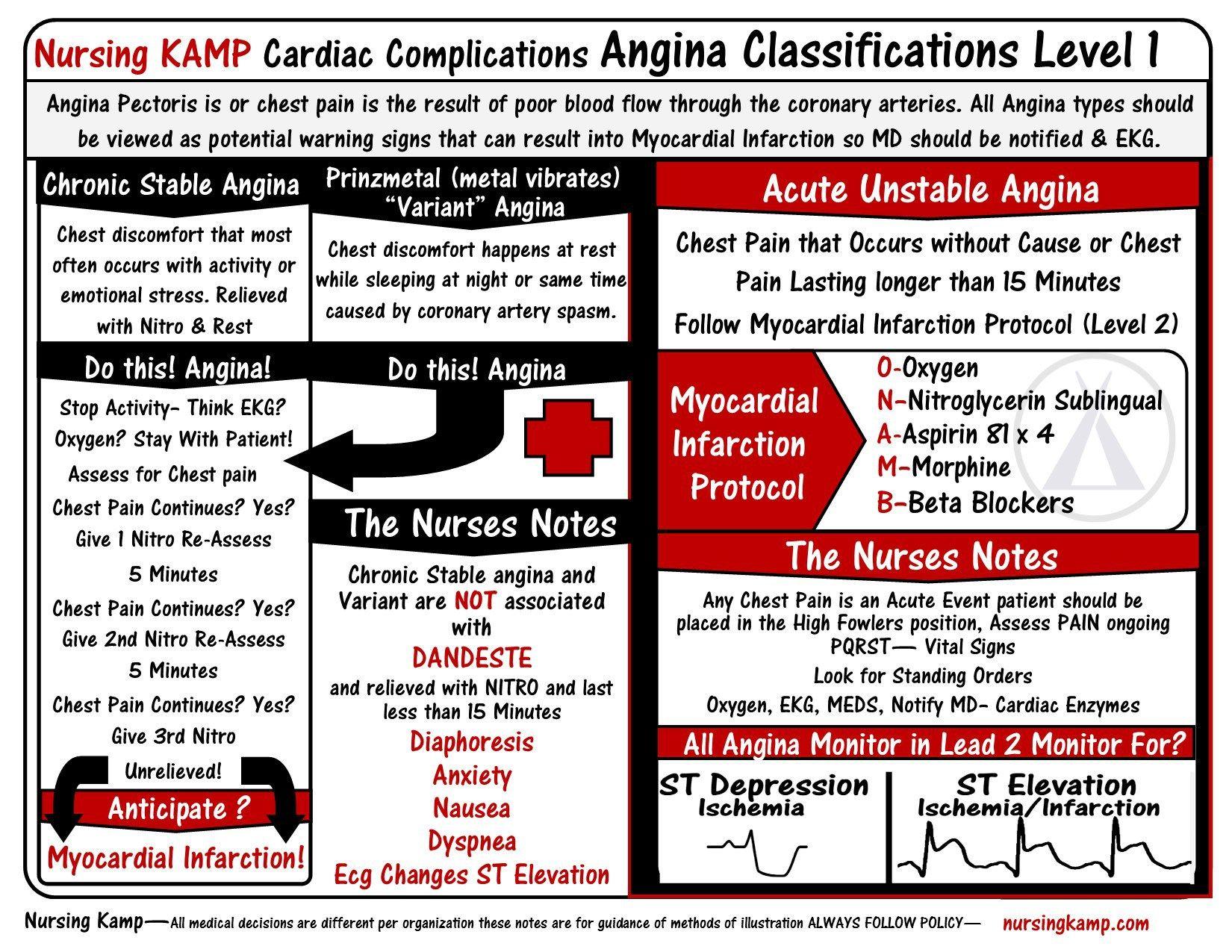 Myocardial Infarction | 5  Cardiology | Cardiac nursing