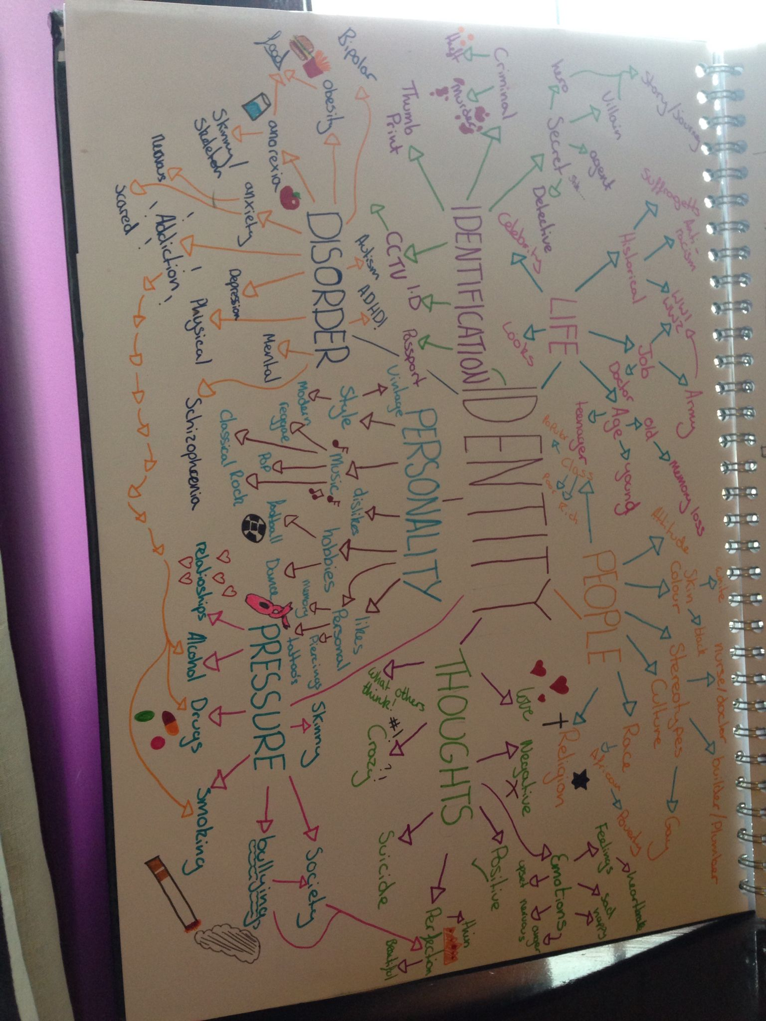 Identity Mind Map Mind Map Art Identity Artwork Gcse Art Sketchbook