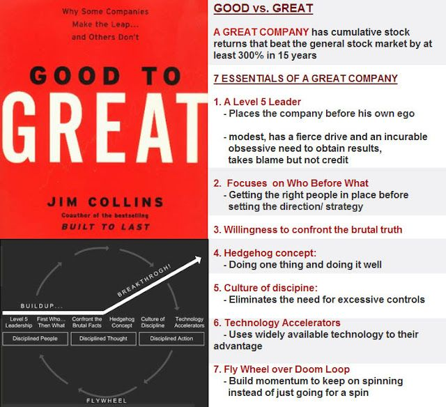 Literary Gawker Good To Great By Jim Collins Book Notes Book Cool Good To Great Quotes