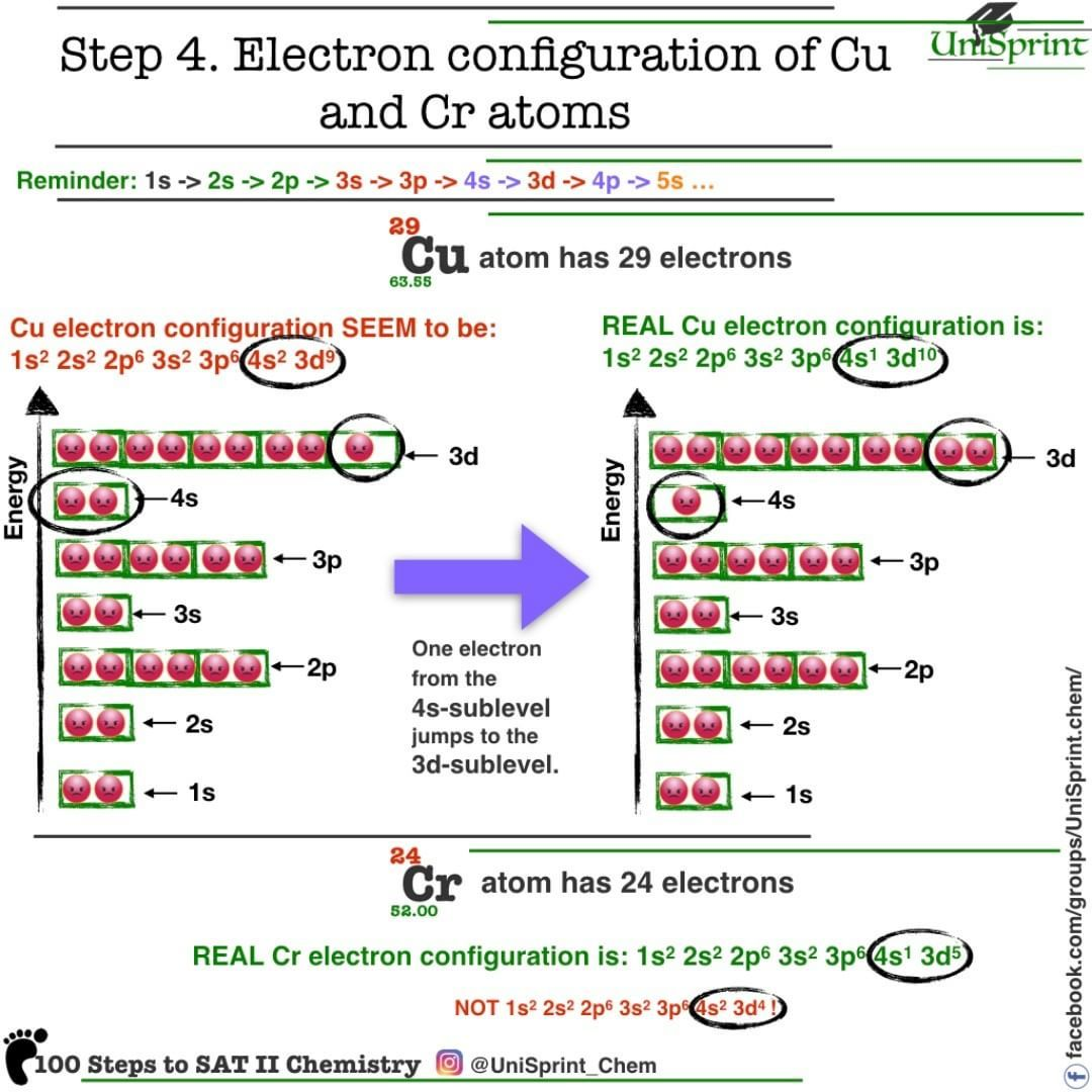 Easy chemistry with UniSprint ) 100 Steps to SAT II