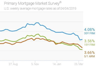 Mortgage Rates Remain Stable The 30 Year Fixed Rate Mortgage Averaged 4 08 And The 15 Year Fixed Mortgage Rates Current Mortgage Rates Lowest Mortgage Rates