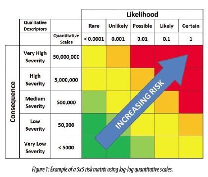 Traditional Risk Matrix  Frameworks For Thought