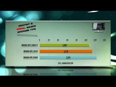 GTX 1660 Ti vs GTX 1070 vs RTX 2060 Benchmarks | Gaming Tests Review