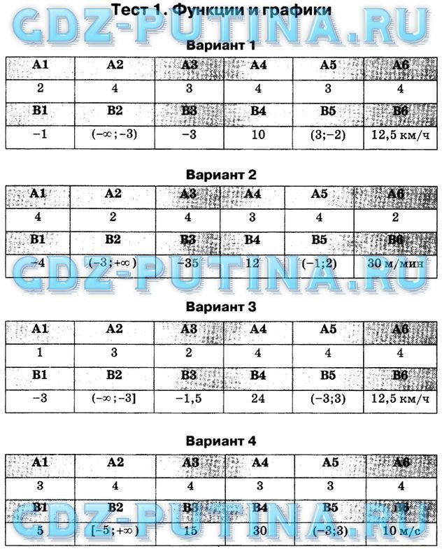 Физика тесты 8 класс сыпченко ответы