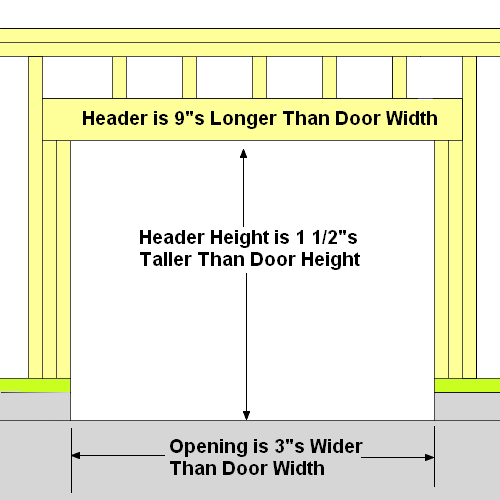 Garage Door Framing Garage Door Framing Garage Doors Door Header