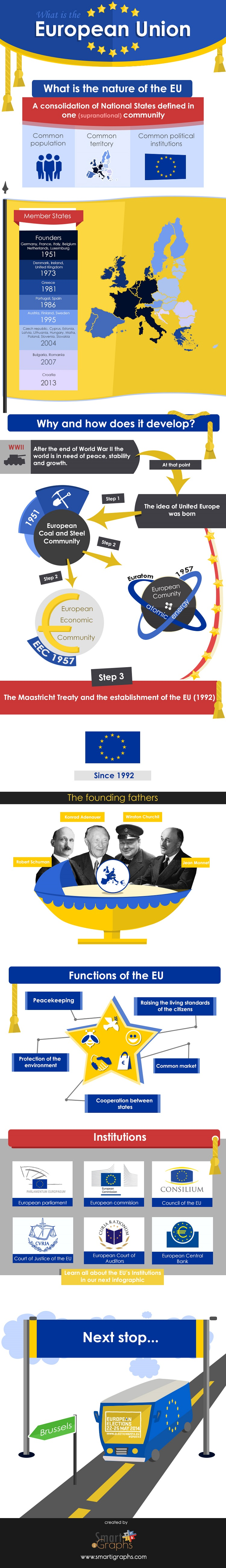 what is the european union acirc infographics acirc  what is the european union