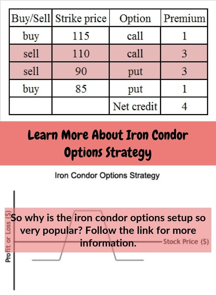For what reason is the iron condor options credit spread so very