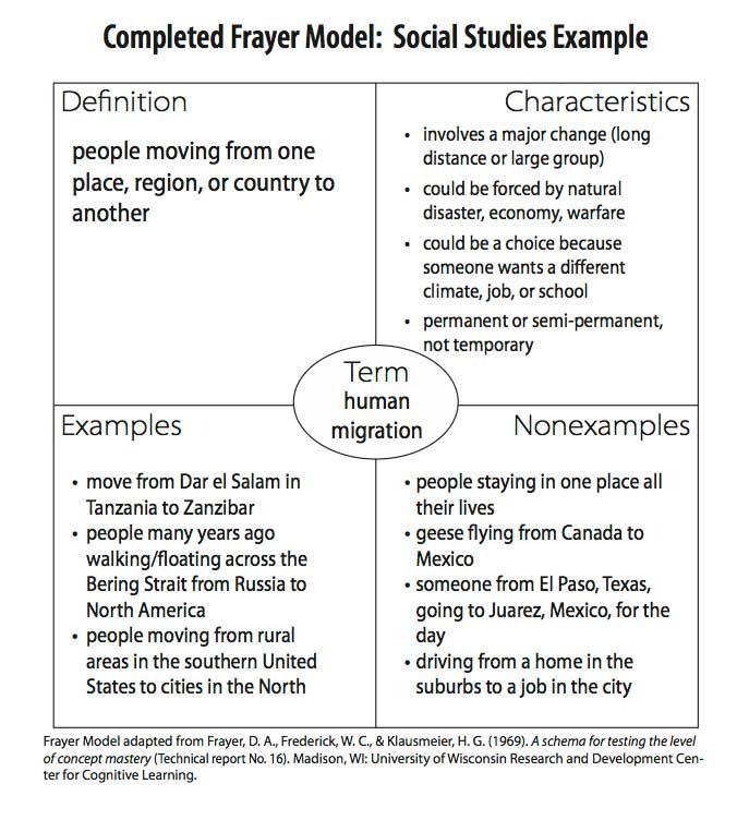 Completed Frayer Model Social Studies