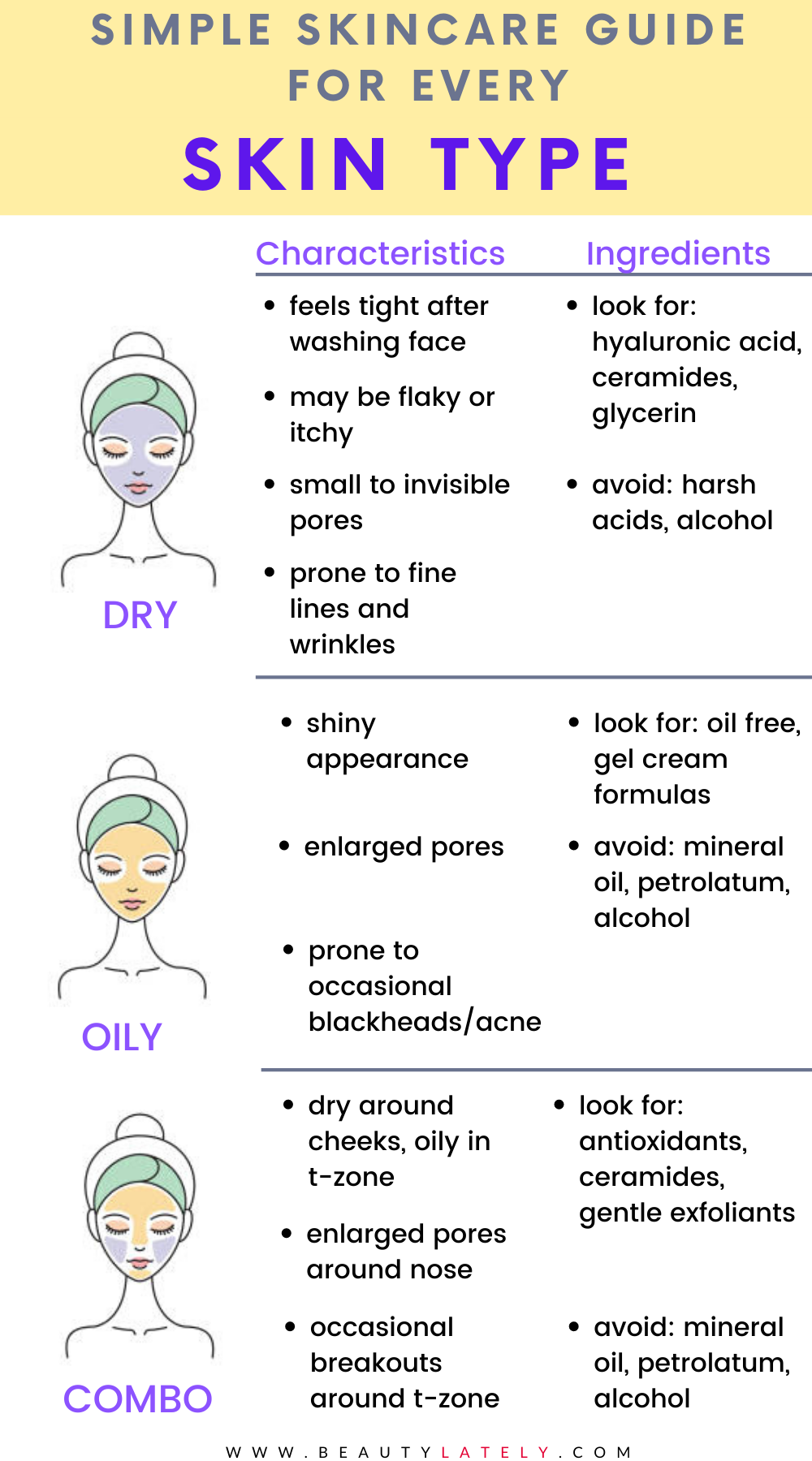 How To Determine Your Skin Type Face Mapping Acne Skin Facts Skin Types