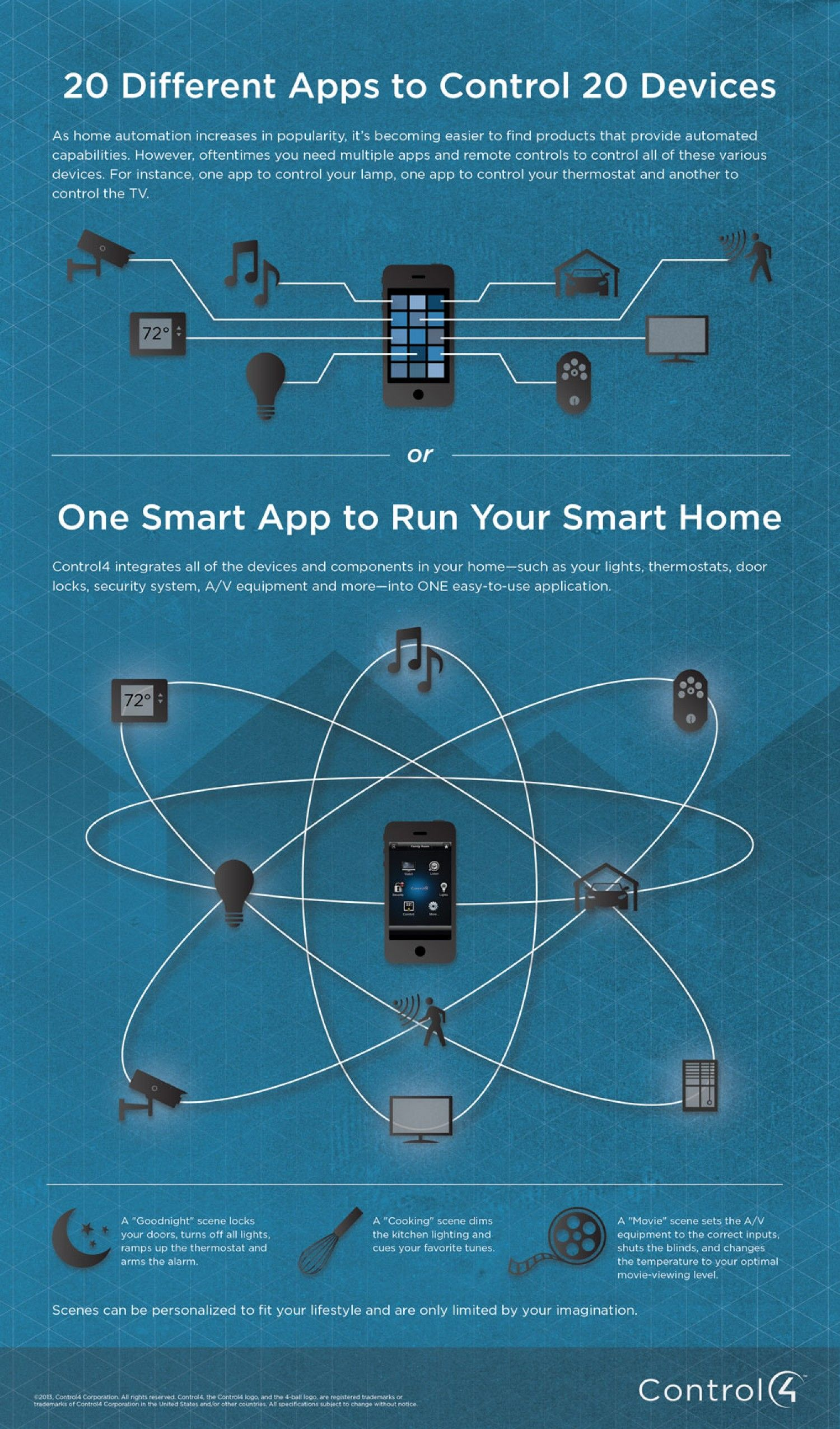 One Smart App for Your Smart Home via visual.ly   smart home ...
