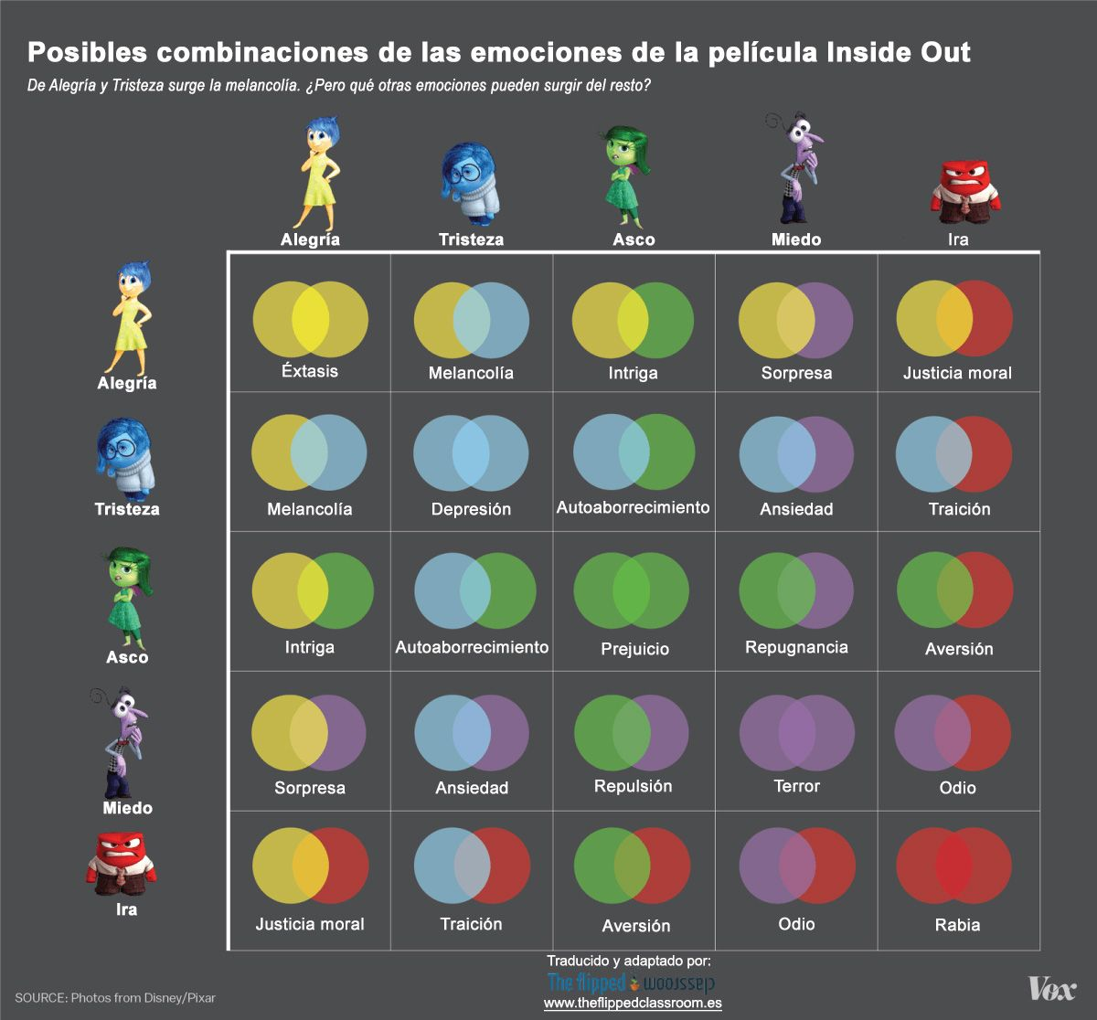 Tabla De Las Emociones De Inside Out Del Reves