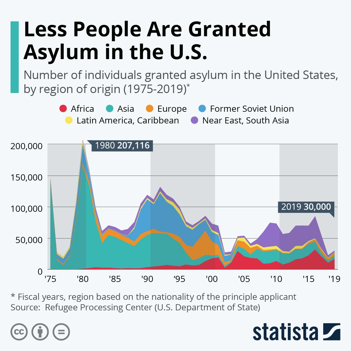 Less People Are Granted Asylum in the U.S. in 2020
