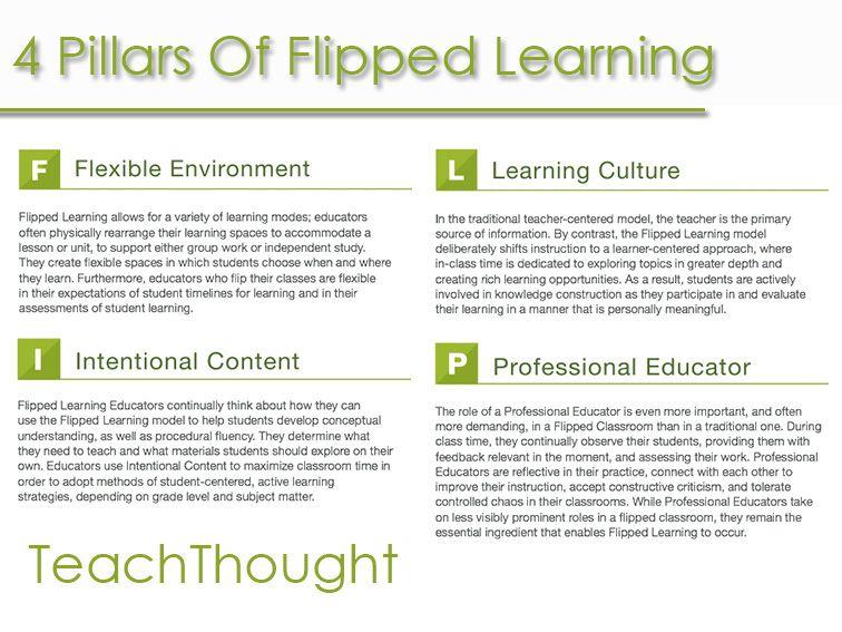 4 Pillars & 11 Indicators Of Flipped Learning | Teaching
