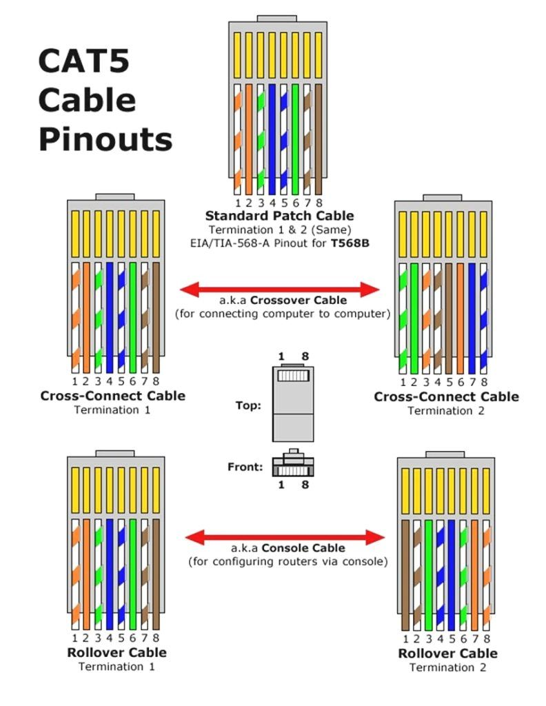 Wiring Diagram For Cat5 Crossover Cable from i.pinimg.com