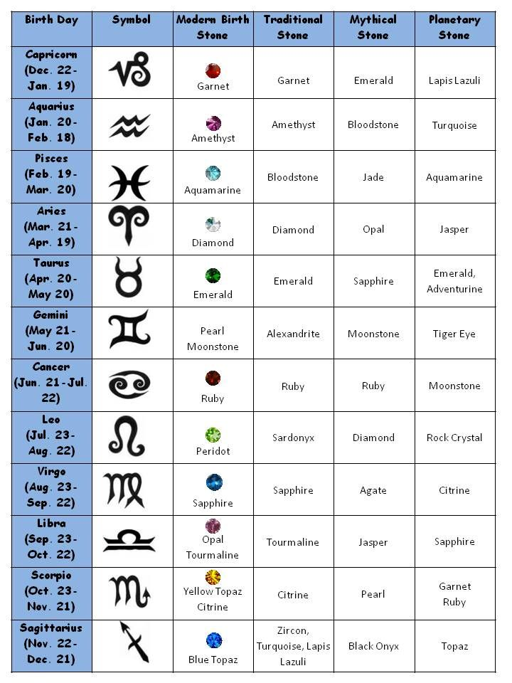 List of Crystals and Meanings | The Planetary stone chart offers ...