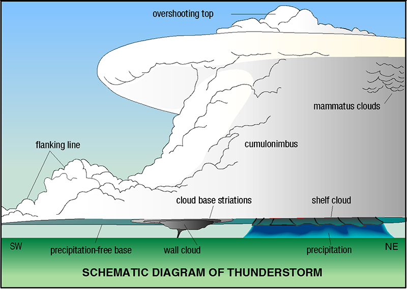 Tornado Basics Weather Science Thunderstorms Earth And Space Science
