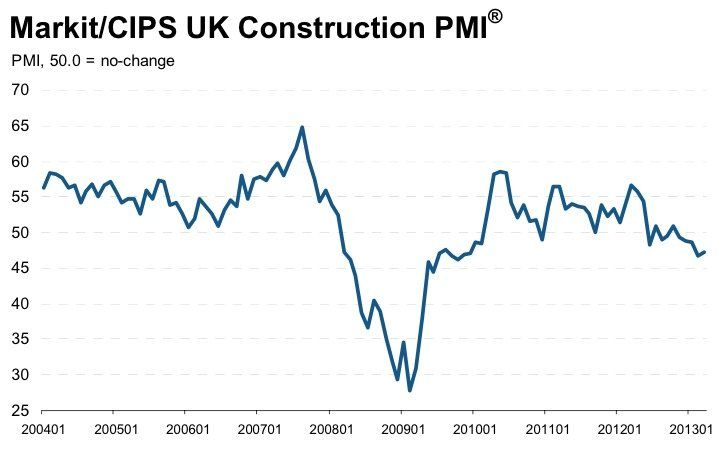 Uk Construction Is Back In Recession Disasters Experiments