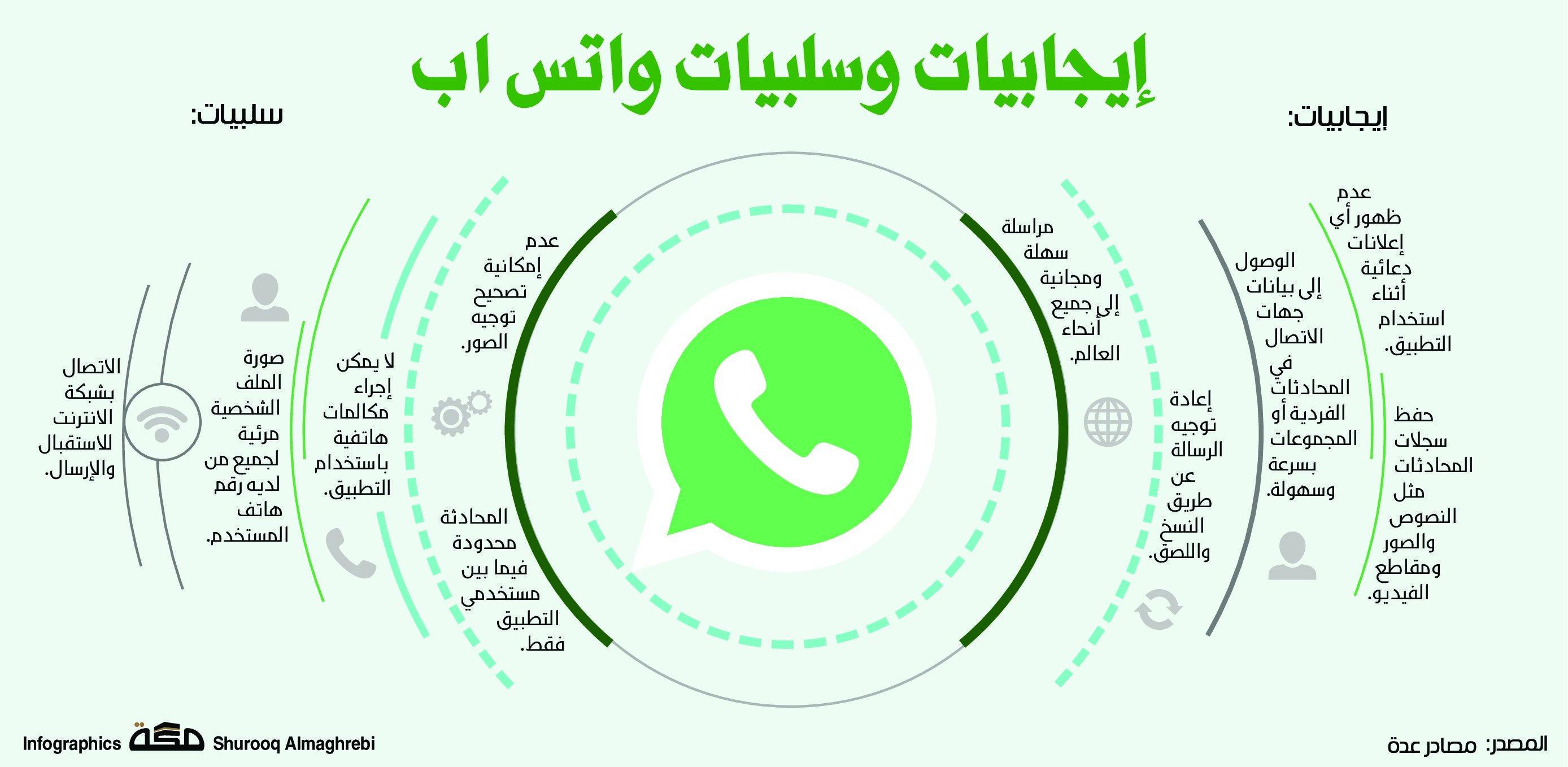 إيجابيات وسلبيات واتس اب صحيفة مكة انفوجرافيك تقنية Pinterest Logo Tech Company Logos Company Logo