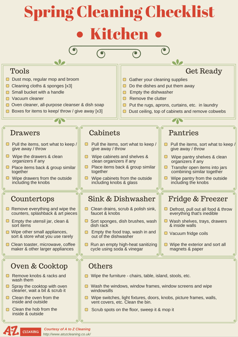We started spring cleaning series on our blog. We want to help people deal with their spring cleaning easy and efficiently and we believe that these checklists will do exactly that. Follow the step-by-step process and you will have a fresh and spotless home in no time.This is a spring cleaning checklist for kitchen cleaning. It features three sections:* tools* preparation processes* step-by-step cleaning process on