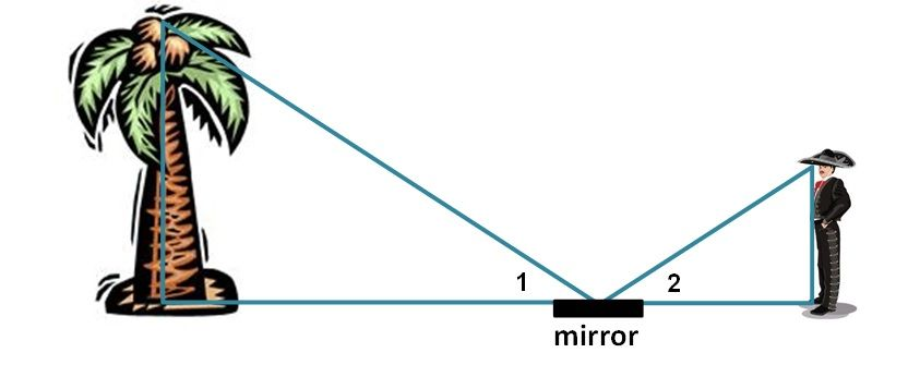 Mirror mirror on the ground this activity allows
