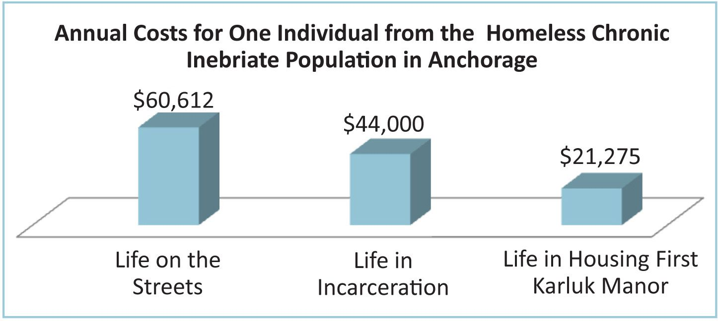 housing program names Incarceration, Names, Life