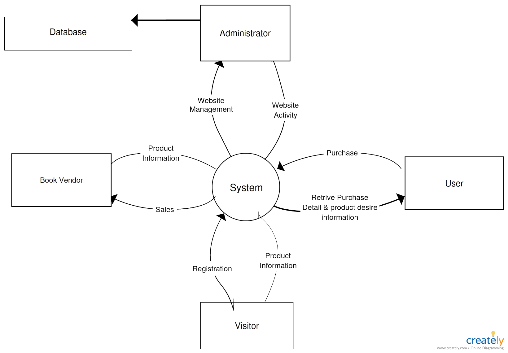 a level 0 data flow diagram dfd shows a data system as a whole and emphasizes the way it interacts with external entities this dfd level 0 example shows  [ 1640 x 1140 Pixel ]