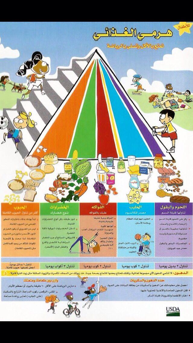 الهرم الغذائي Healthy Kids Food Pyramid Kids Nutrition