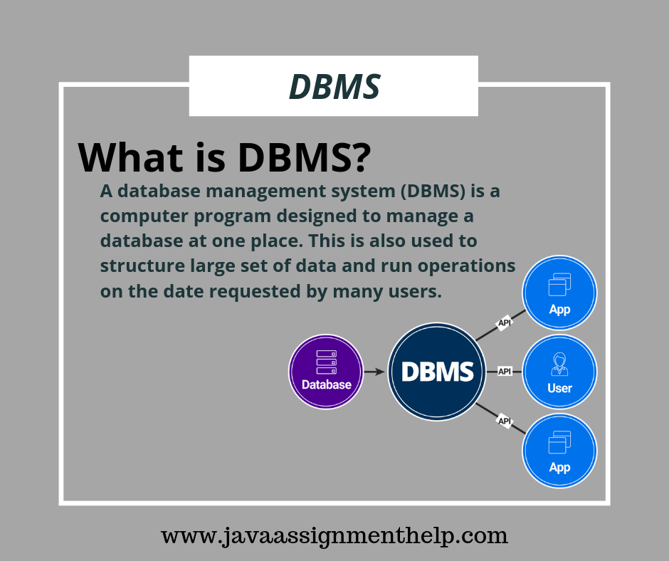 What Is Dbms Dbms Data Science Learning Computer Science Programming