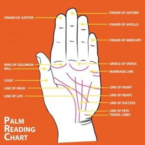 Palm reading chart essence of art pinterest diary entry