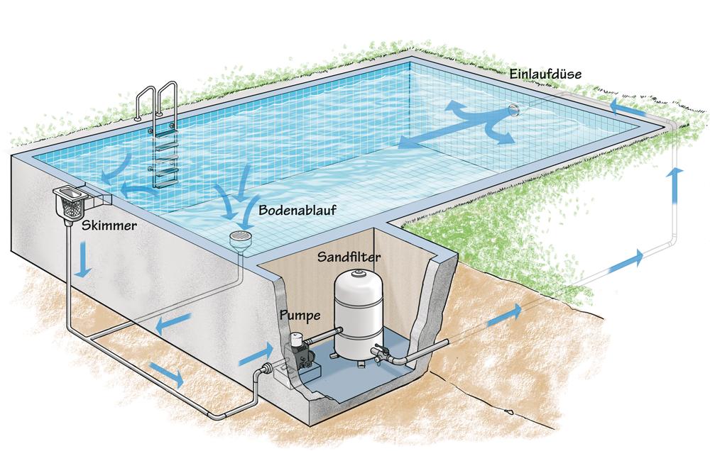 Pool anlegen Schwimmbecken für den Garten bauen