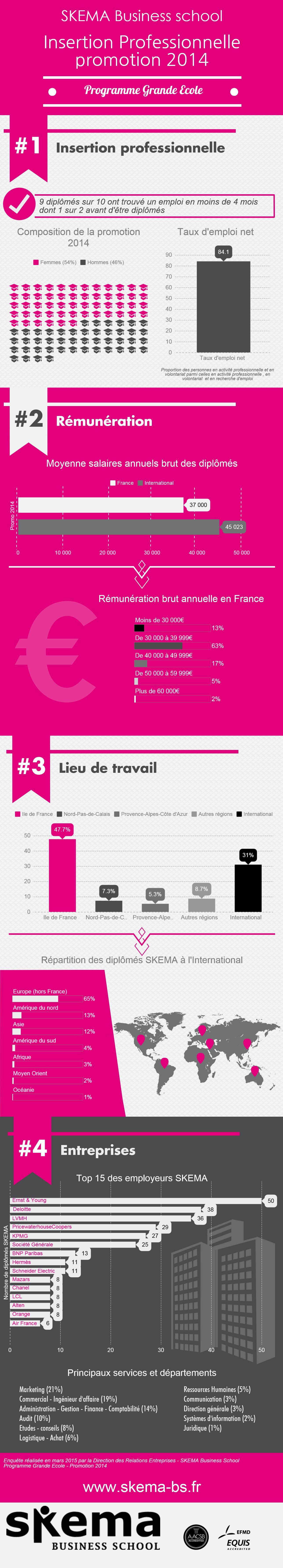 Les chiffres clés de l'insertion Professionnelle des diplômés #SKEMA en #infographie